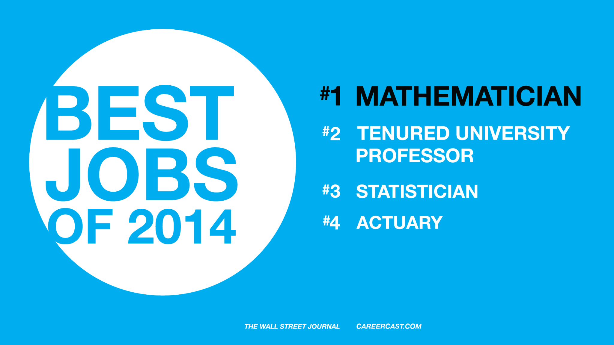 Best Job of 2014: Mathematician